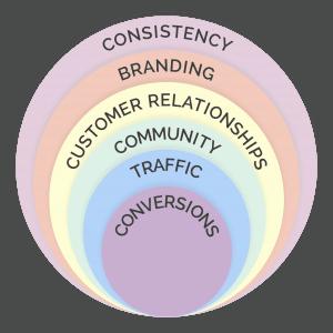 Fundamental of Digital Marketing
